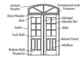 Basic knowledge about doors and windows dimensions for Exterior door frame parts