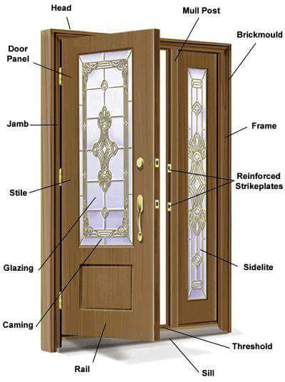 Parts Of A Door : Basic knowledge about doors and windows dimensions