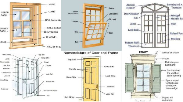 Basic knowledge about doors and windows dimensions for Window length and width
