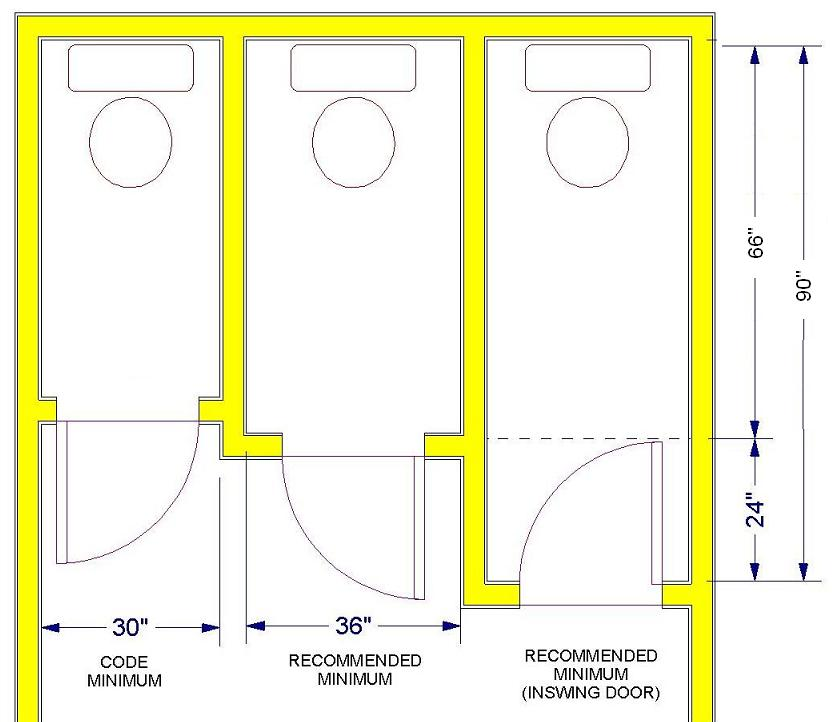 Standard Bathroom Rules And Guidelines With Measurements - Typical bathroom stall size