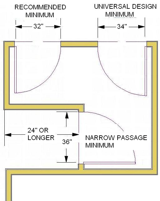 recommendation the clear opening of a doorway should be at least 32 this would require a minimum 34 or 2 10 door for universal design the minimum