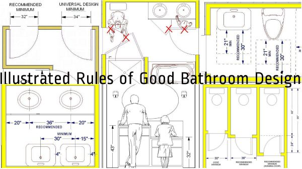 Bathroom Design Guidelines standard bathroom rules and guidelines with measurements