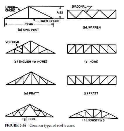 Roof Truss Elements, Angles And Basics To Understand