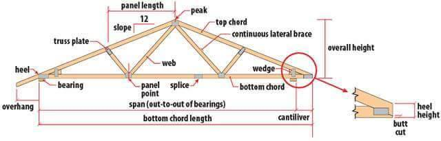 Roof truss elements angles and basics to understand for Where to buy trusses