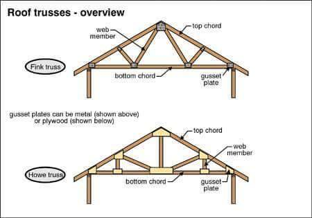 how to make a hip roof to a point