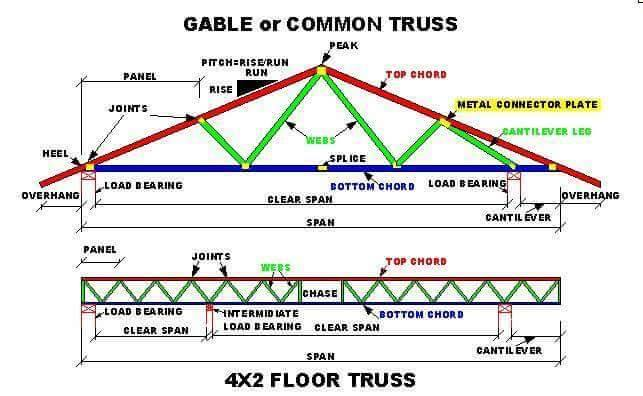 Roof Truss Elements Angles And Basics To Understand