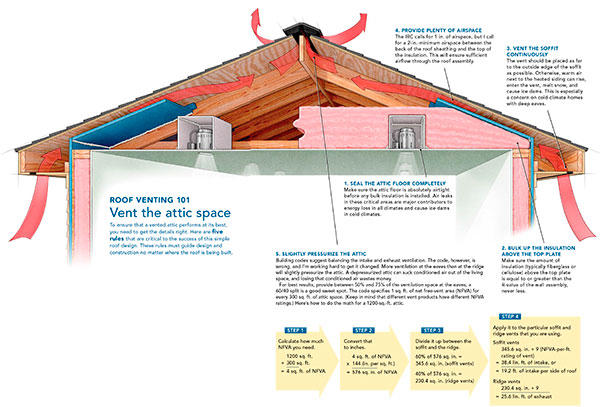 Vented Vs Unvented Attics Advantage And Disadvantage