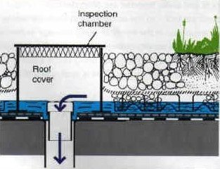 Types of plumbing and drainage systems in buildings for Types of drainage system in building