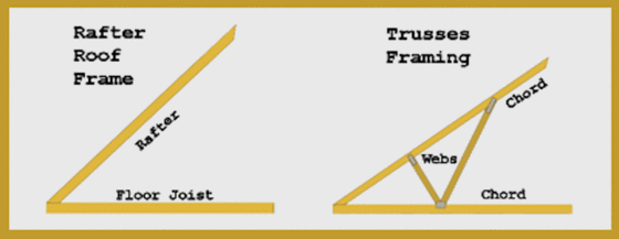 Rafters Vs Trusses Difference Between Rafter And Truss