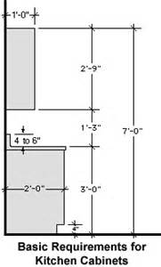 Helpful Kitchen Cabinet Dimensions Standard for Daily Use ...