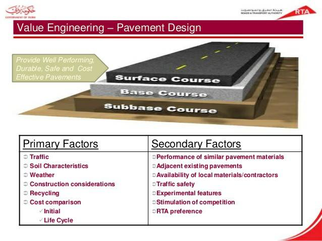 Basic Roadway Design With civil 3d With Eric chappell