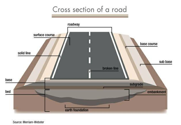 Helpful Road Cross Section Information Engineering Feed