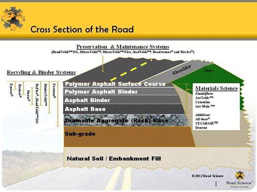 Helpful road cross section information engineering feed