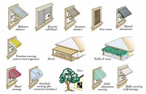 Buildings Orientation Important Key Points Engineering Feed