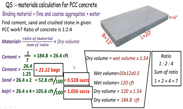 How to compute materials in Plain Cement Concrete - Engineering Feed