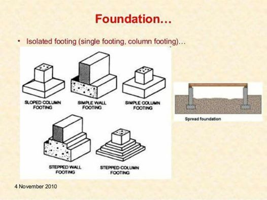 Foundations types sketches you may find interesting engineering feed the images will present you the schemes of the foundations types you may find interesting to see ccuart Images