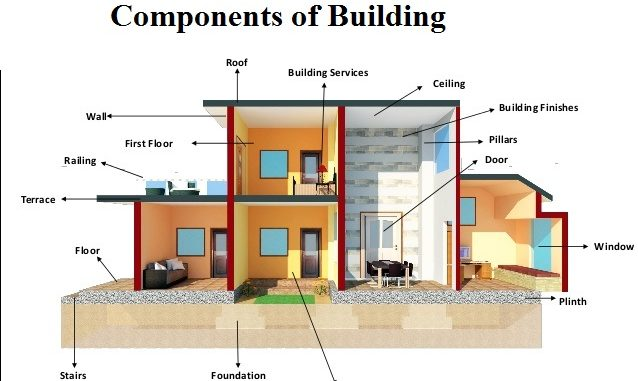 Super Structure Building Construction Engineering Feed