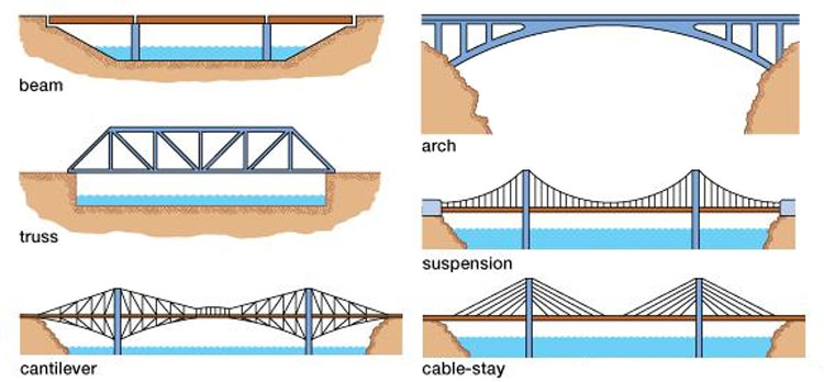 Types of steel bridges engineering feed classification based on kind of traffic carried ccuart Images