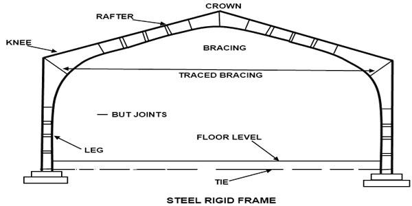 steel-rigid-frame-bridge - Engineering Feed