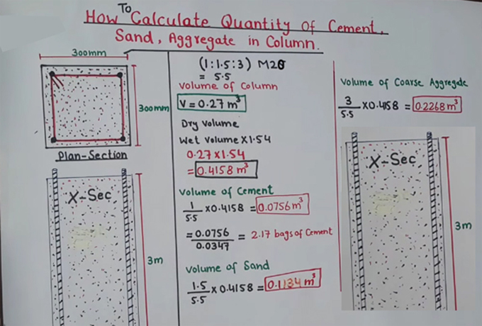 In Order To Convert The Cement Volume Bags Ly Following Formula 0 0756 0347 2 17 Of Sand 1 5 X 4158