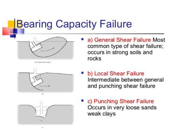 Numerical Problem and solution on Bearing Capacity ...