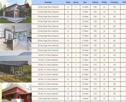Bearing capacity of soil and calculation of bearing House building material calculator