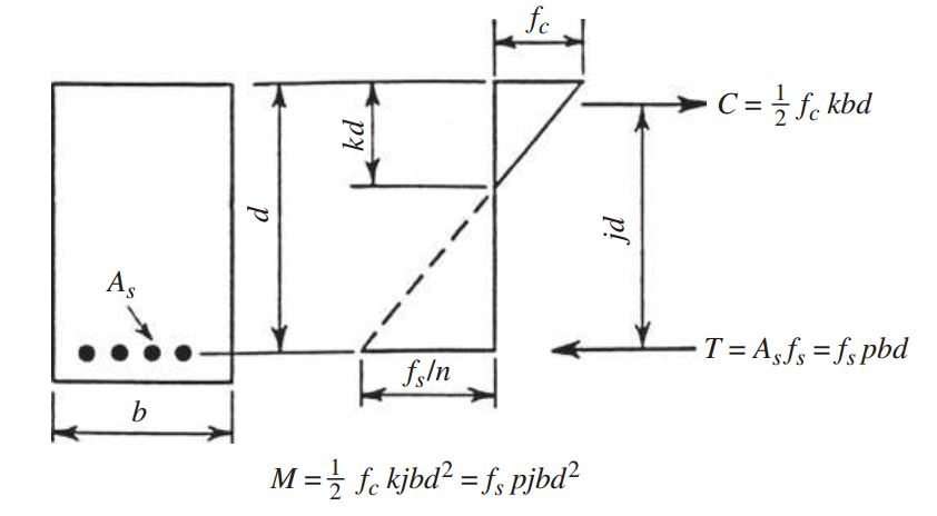 DESIGN METHODS FOR BEAMS AND COLUMNS - Engineering Feed