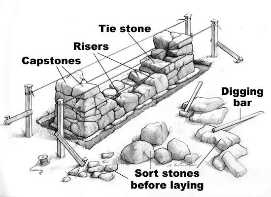 stone stair construction  elements and all the details