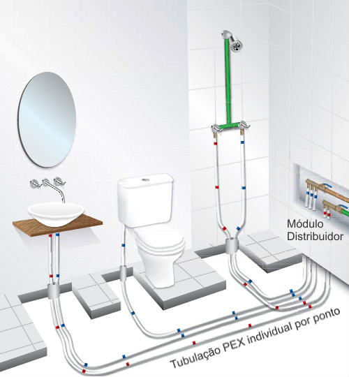 Hydraulic types of installations pvc cpvc ppr pex pvc for Types of pipes used in plumbing