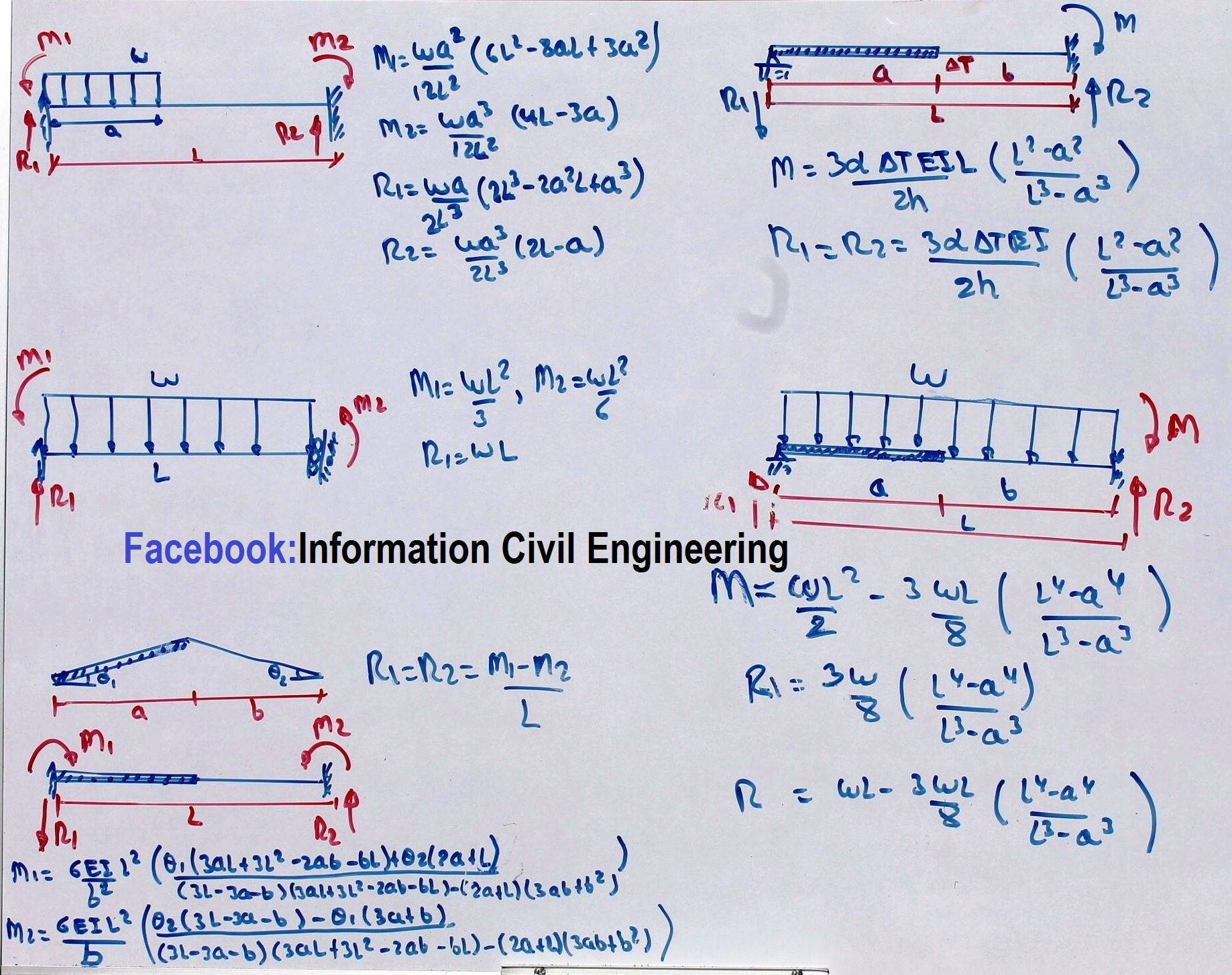 Structural Engineering Calculations : Important formulas for structural analysis engineering feed