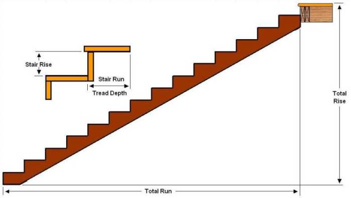 High Quality This Is The Most Plain Staircase With The Flight Of Stairs Is All In One  Direction.
