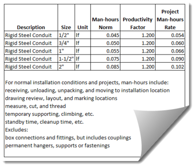 Elements of a cost estimate engineering feed for Cost to build estimator