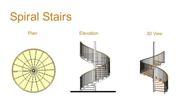 Different Types Of Stairs And Their Uses Engineering Feed