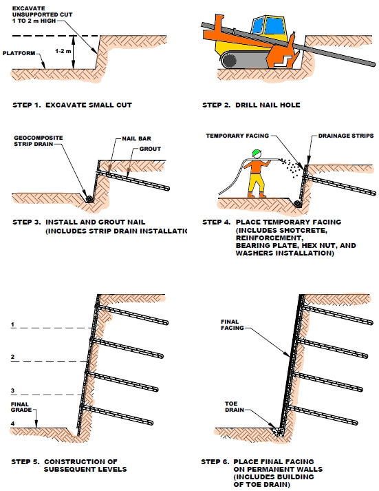fhwa earth retaining structures manual