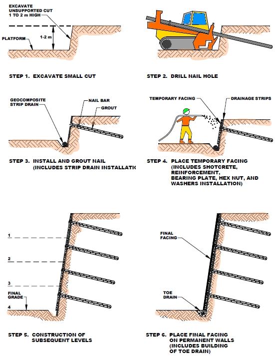 Retaining wall systems soil nail wall soil nailing for Soil nail wall