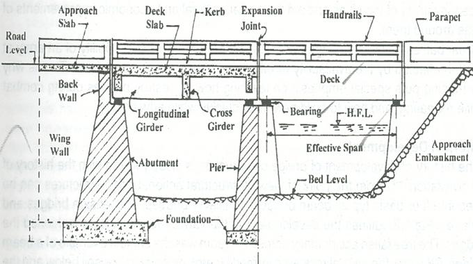 Post And Beam Deck Design Decks Com Deck Joist Sizing And