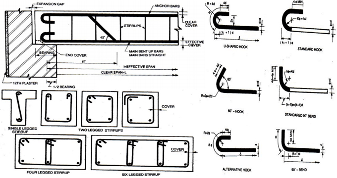 Rcc Beam Detailing : How to design and detail of rcc beams engineering feed