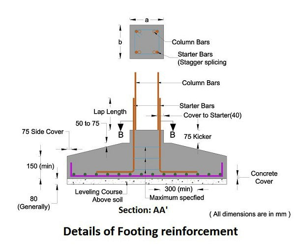 Things To Check Before Concreting Footings Engineering Feed