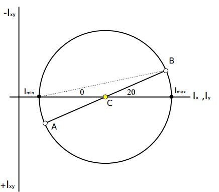 product of inertia and mohrs circle Booktopia has engineering mechanics 104 moments of inertia for composite areas 526 105 product of inertia for an 107 mohrs circle for moments of inertia.