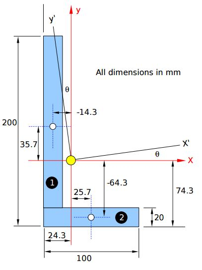 Moment of inertia for l section