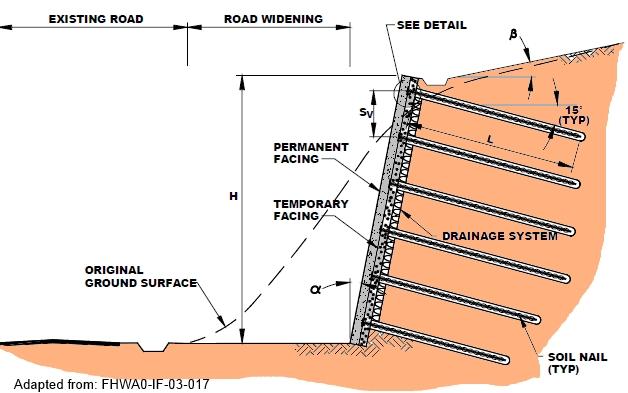 Retaining Wall Systems Soil Nail Wall Soil Nailing
