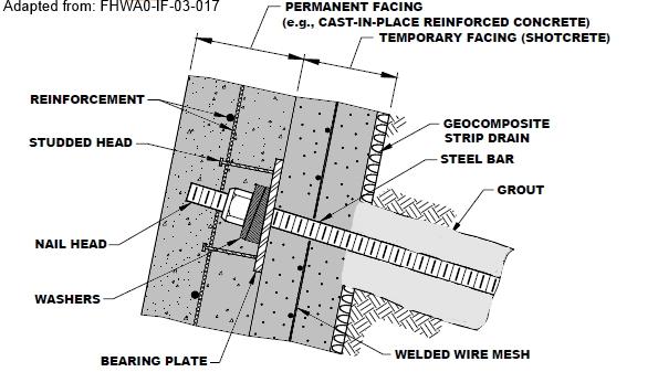 Soil Nail Installation : Retaining wall systems soil nail nailing