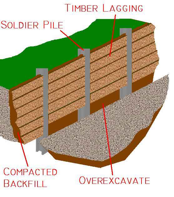 Waterproofing Sheet Pile : Soldier pile walls as retaining systems for deep