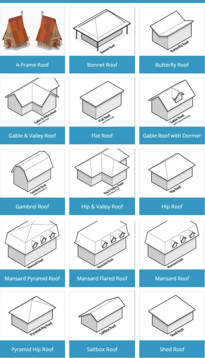 Different types of roofs for your home engineering feed Kinds of roofs