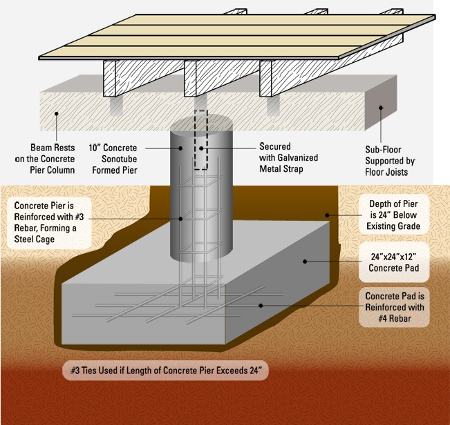 Different Home Foundation Repair Options Engineering Feed