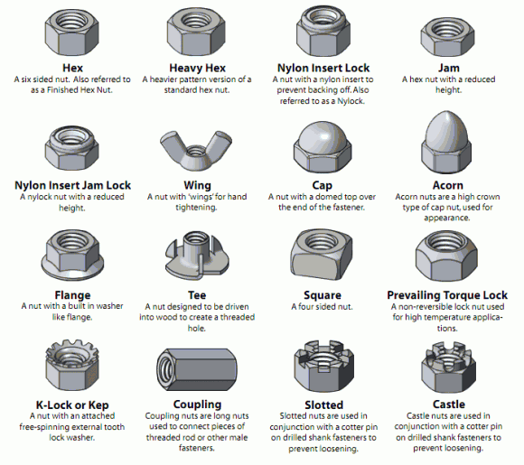 Visual Glossary Of Screws, Nuts and Washers - Engineering Feed