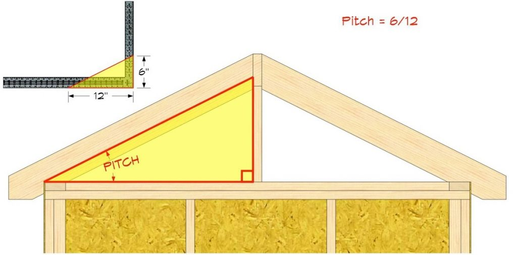 a roof pitch angle is the slope and inclination angle of a roof in large buildings or smaller residential homes roof pitch is calculated in degrees via a - Roof Pitch Angle