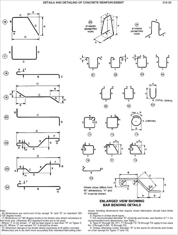Procedures On How To Design Reinforced Concrete Columns
