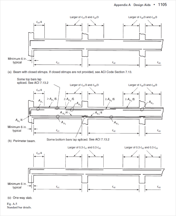 Arrangement Of Rebars Splicing Points And Splice Length