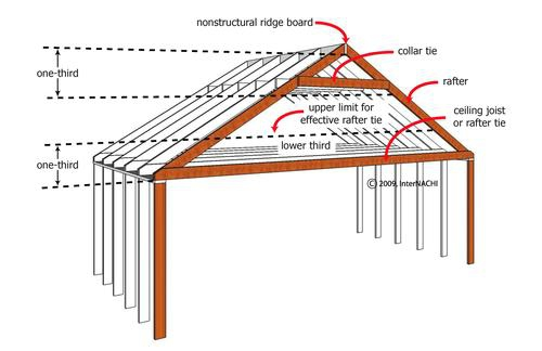 Roof rafters vs trusses engineering feed for Rafters vs trusses cost